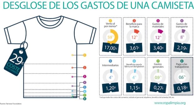 Fuente: Campaña Ropa Limpia